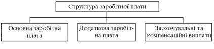 Структура заробітної плати