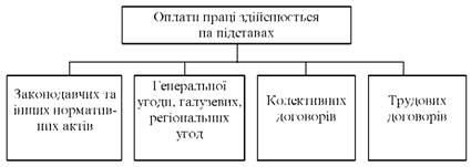 Система організації оплати праці