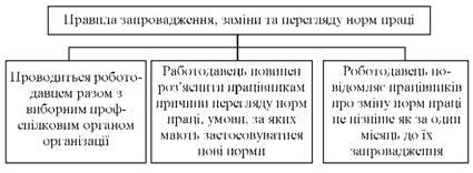 Правила запровадження, заміни і перегляду норм праці