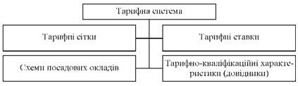 Тарифна система