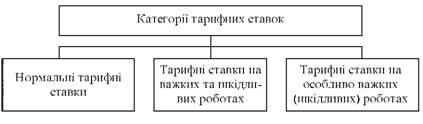 Категорії тарифних ставок