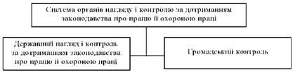 Система органів нагляду та контролю за додержанням законодавства про працю