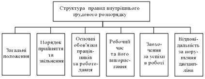 Структура правил внутрішнього трудового розпорядку