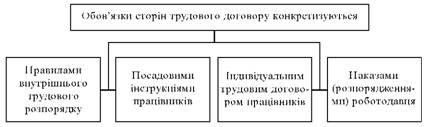 Конкретизація обов'язків сторін трудового договору