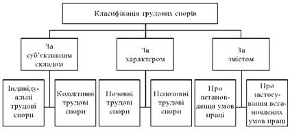 Класифікація трудових спорів