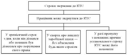 Строки звернення до комісії з трудових спорів