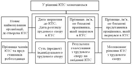 Зміст рішення КТС щодо індивідуального трудового спору
