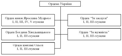 Ордени України
