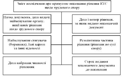 Зміст посвідчення на про примусове виконання рішення КТС