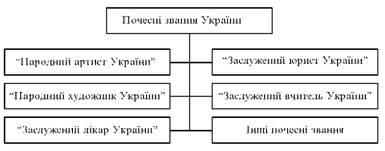 Почесні звання України
