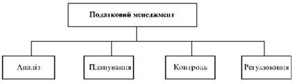 Структура організації податкового менеджменту