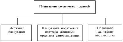 Планування податкових платежів підприємства
