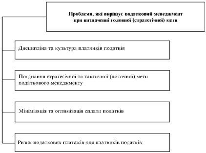 Проблеми при визначенні головної мети податкового менеджмент