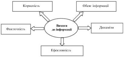 Вимоги до інформаційної бази податкового менеджменту