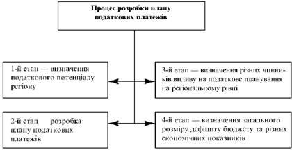 Процес розробки плану податкових платежів підприємства
