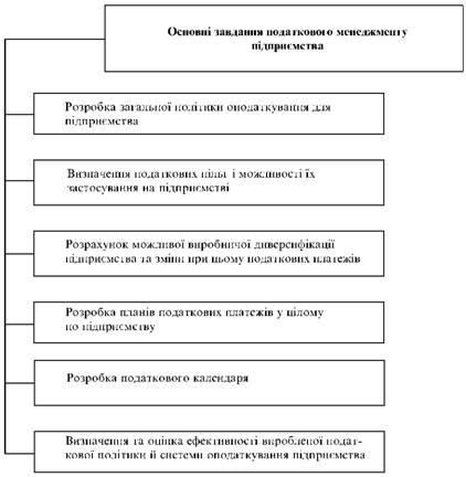 Основні завдання податкового менеджменту