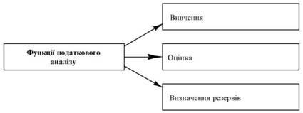 Функції податкового аналізу підприємства