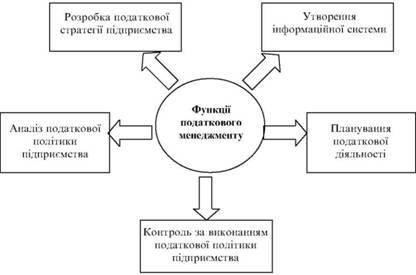 Функції податкового менеджменту