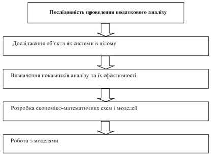 Послідовність проведення системного податкового аналізу