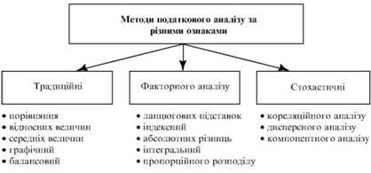 Класифікація методів податкового аналізу