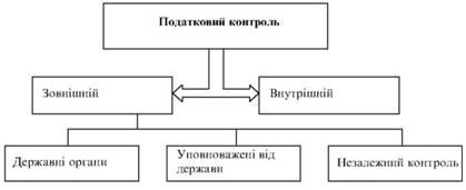 Система податкового контролю підприємства