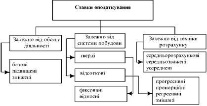 Класифікація ставок оподаткування за різними ознаками