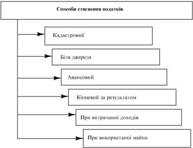 Класифікація способів стягнення податків
